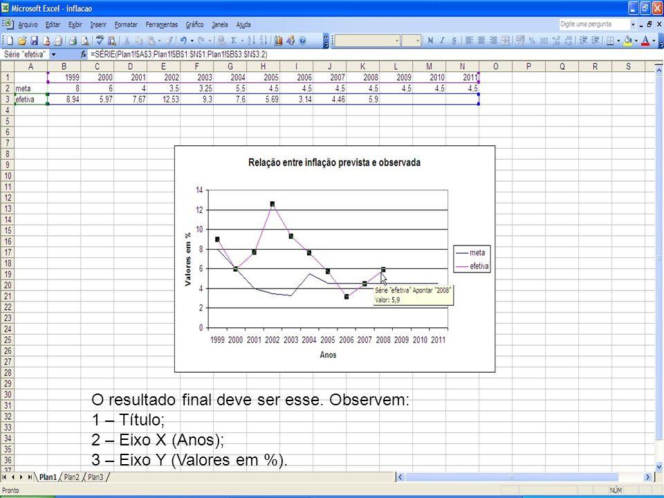 O resultado final deve ser esse. Observem: 1 – Título; 2 – Eixo X (Anos); 3 – Eixo Y (Valores em %).