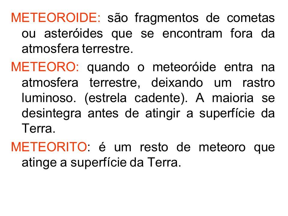 METEOROIDE: são fragmentos de cometas ou asteróides que se encontram fora da atmosfera terrestre. METEORO: quando o meteoróide entra na atmosfera terr