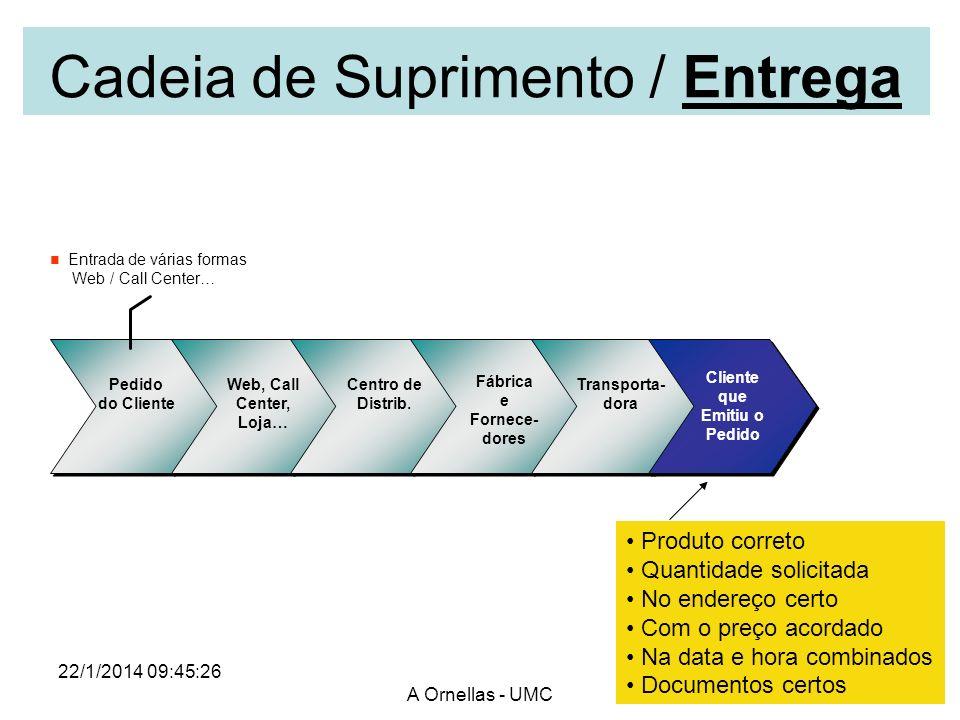 22/1/2014 09:47:08 A Ornellas - UMC Entrada de várias formas Web / Call Center… Transporta- dora Centro de Distrib. Cliente que Emitiu o Pedido Web, C