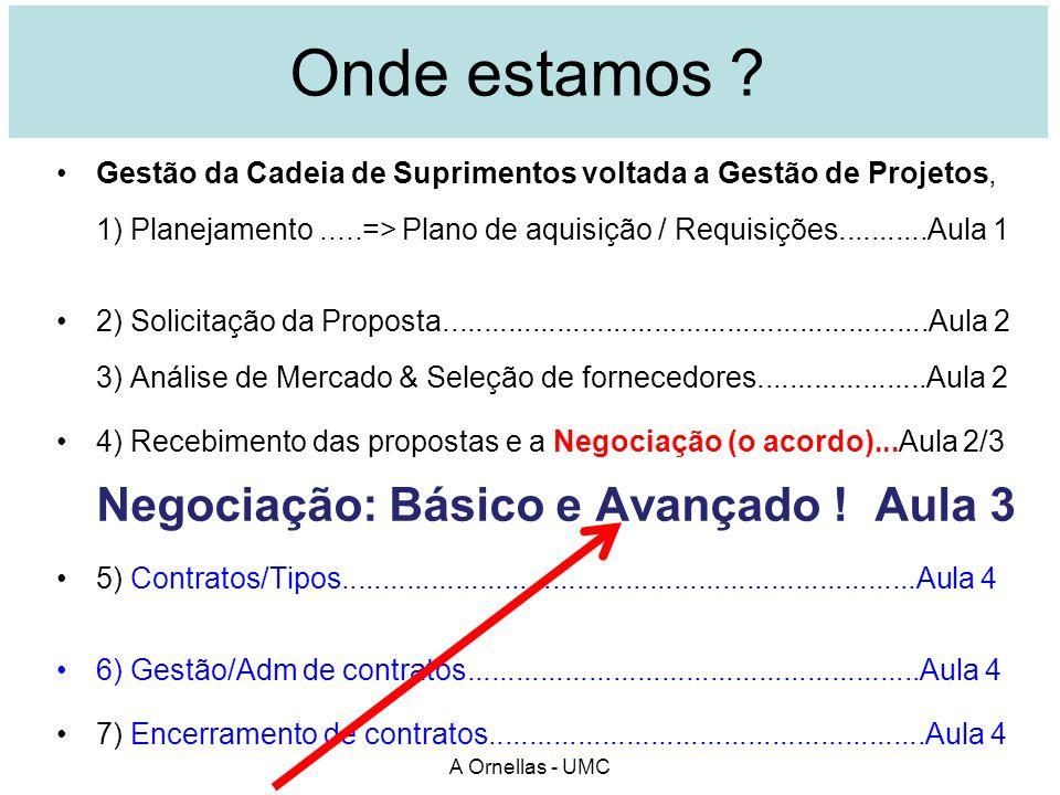 A Ornellas - UMC Onde estamos ? Gestão da Cadeia de Suprimentos voltada a Gestão de Projetos, 1) Planejamento.....=> Plano de aquisição / Requisições.
