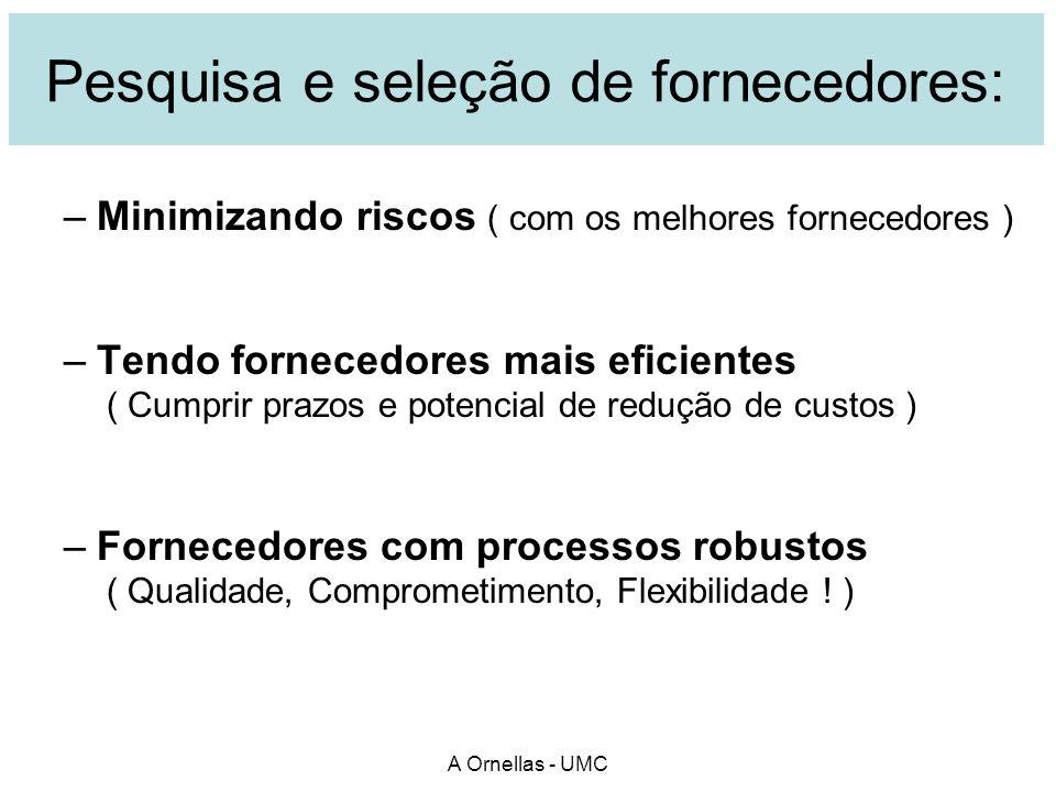A Ornellas - UMC Pesquisa e seleção de fornecedores: –Minimizando riscos ( com os melhores fornecedores ) –Tendo fornecedores mais eficientes ( Cumpri