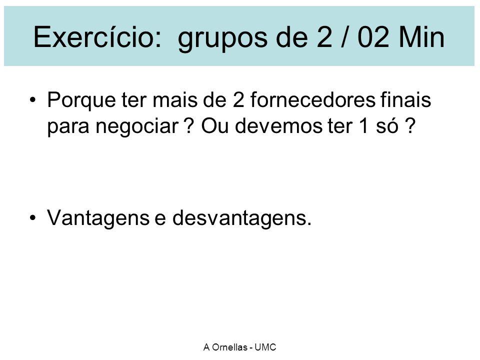 Exercício: grupos de 2 / 02 Min Porque ter mais de 2 fornecedores finais para negociar ? Ou devemos ter 1 só ? Vantagens e desvantagens.