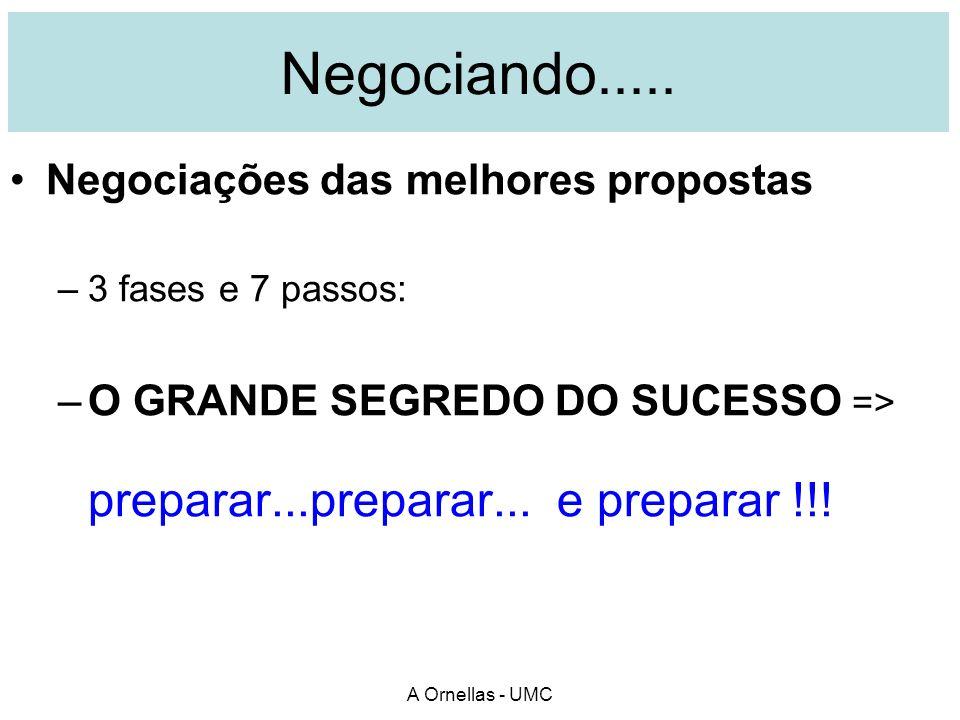 Negociando..... Negociações das melhores propostas –3 fases e 7 passos: –O GRANDE SEGREDO DO SUCESSO => preparar...preparar... e preparar !!!