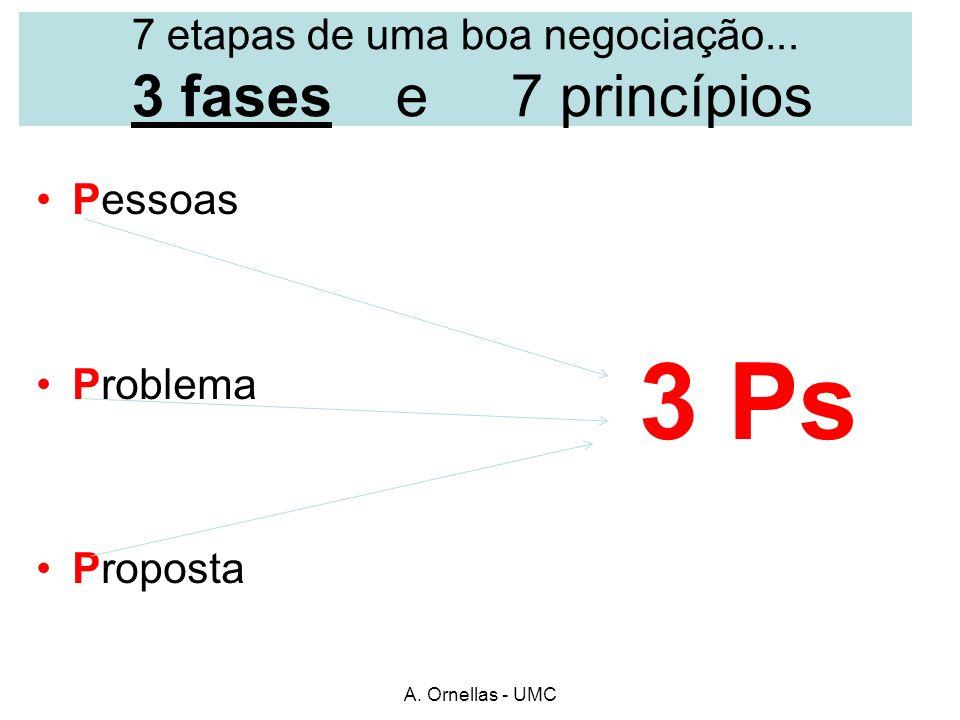 A. Ornellas - UMC 7 etapas de uma boa negociação... 3 fases e 7 princípios Pessoas Problema Proposta 3 Ps