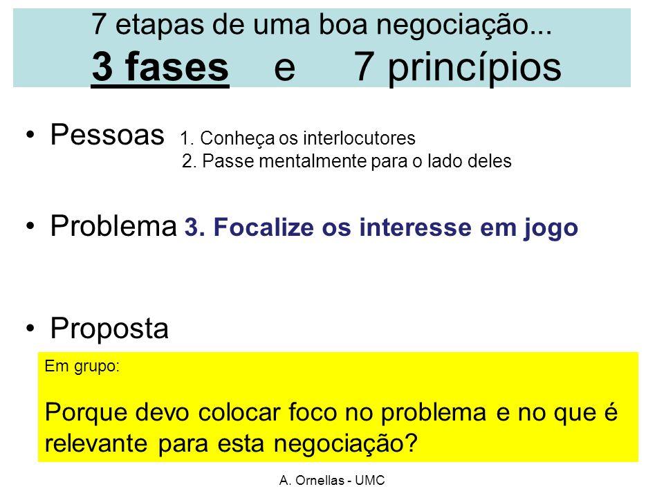 A. Ornellas - UMC 7 etapas de uma boa negociação... 3 fases e 7 princípios Pessoas 1. Conheça os interlocutores 2. Passe mentalmente para o lado deles