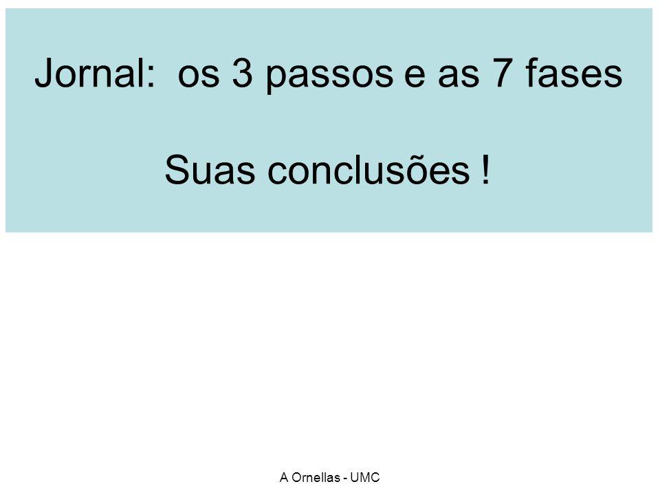 Jornal: os 3 passos e as 7 fases Suas conclusões ! A Ornellas - UMC
