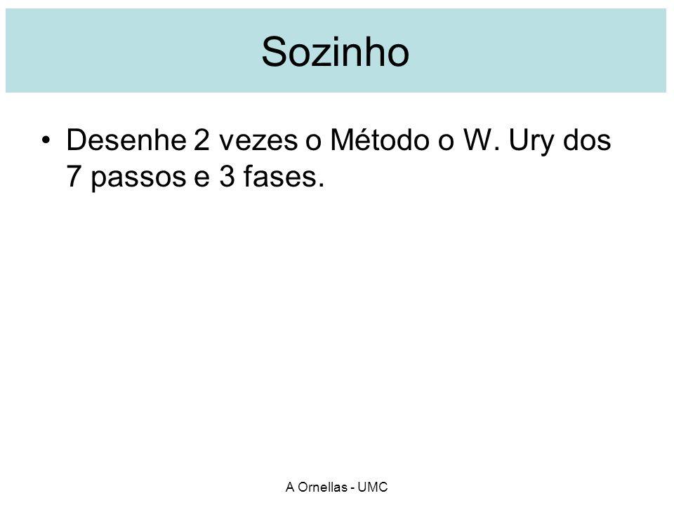Sozinho Desenhe 2 vezes o Método o W. Ury dos 7 passos e 3 fases. A Ornellas - UMC