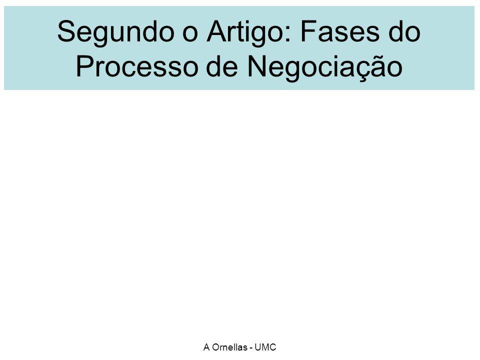 Segundo o Artigo: Fases do Processo de Negociação A Ornellas - UMC