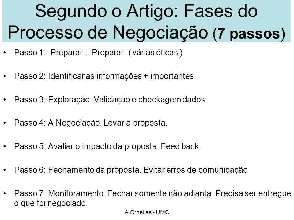 Segundo o Artigo: Fases do Processo de Negociação (7 passos) Passo 1: Preparar....Preparar..( várias óticas ) Passo 2: Identificar as informações + im