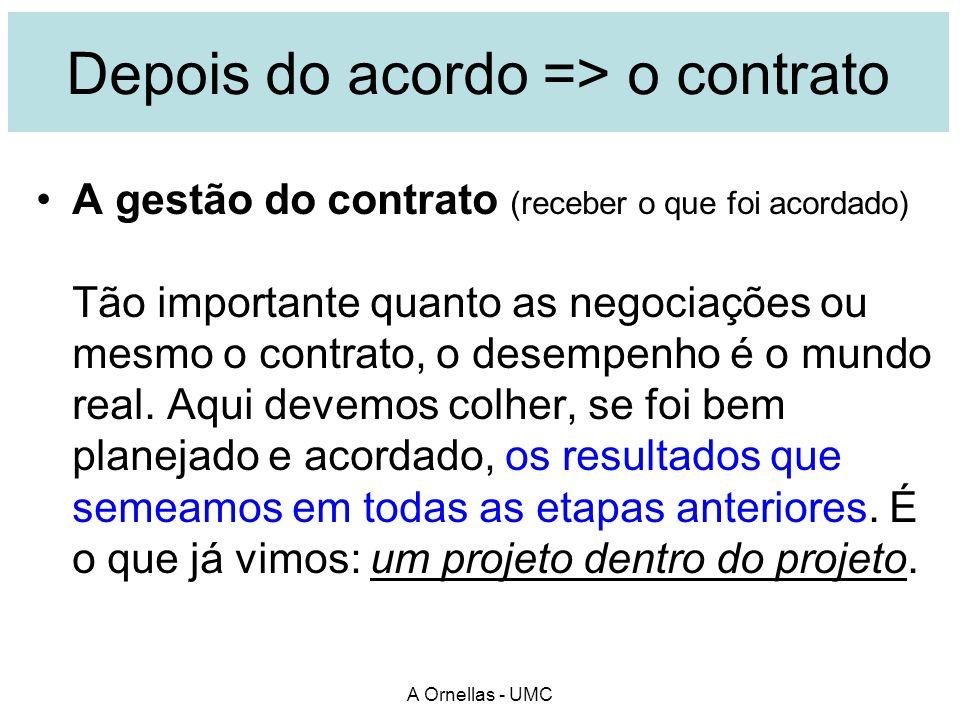 Depois do acordo => o contrato A gestão do contrato (receber o que foi acordado) Tão importante quanto as negociações ou mesmo o contrato, o desempenh