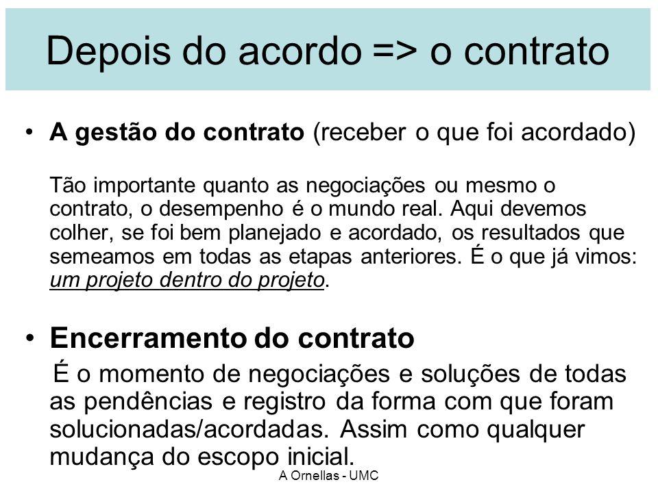 A Ornellas - UMC Depois do acordo => o contrato A gestão do contrato (receber o que foi acordado) Tão importante quanto as negociações ou mesmo o cont