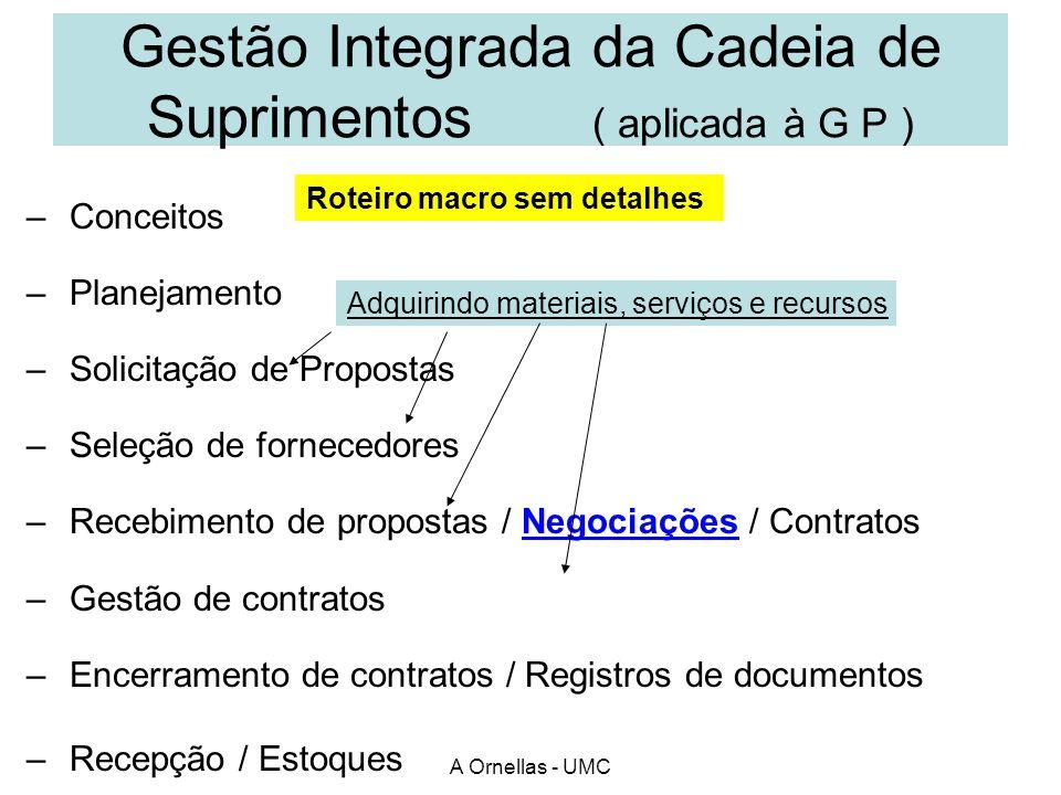 Gestão Integrada da Cadeia de Suprimentos ( aplicada à G P ) – Conceitos – Planejamento – Solicitação de Propostas – Seleção de fornecedores – Recebim