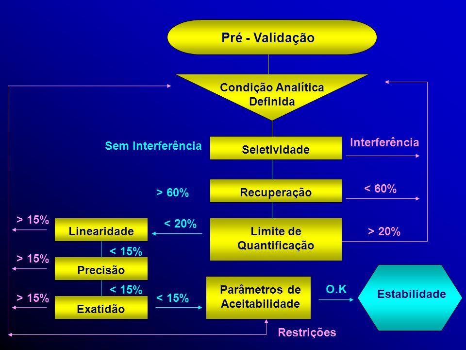 Guia da Validação Obtenção do Material Biológico Obtenção do Método Analítico Referência Bibliográfica Adequação Desenvolvimento do Método Não disponí