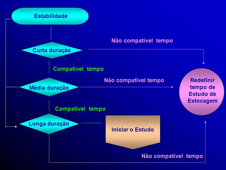 Pré - Validação Condição Analítica Definida Seletividade Recuperação Limite de Quantificação Linearidade Precisão Exatidão Parâmetros de Aceitabilidad