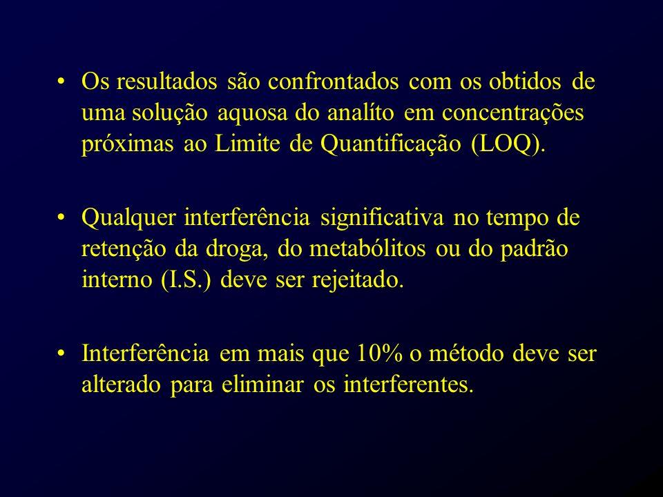 Os resultados são confrontados com os obtidos de uma solução aquosa do analíto em concentrações próximas ao Limite de Quantificação (LOQ). Qualquer in