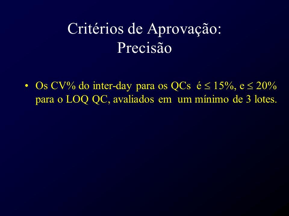 Critérios de Aprovação: Precisão Os CV% do inter-day para os QCs é 15%, e 20% para o LOQ QC, avaliados em um mínimo de 3 lotes.