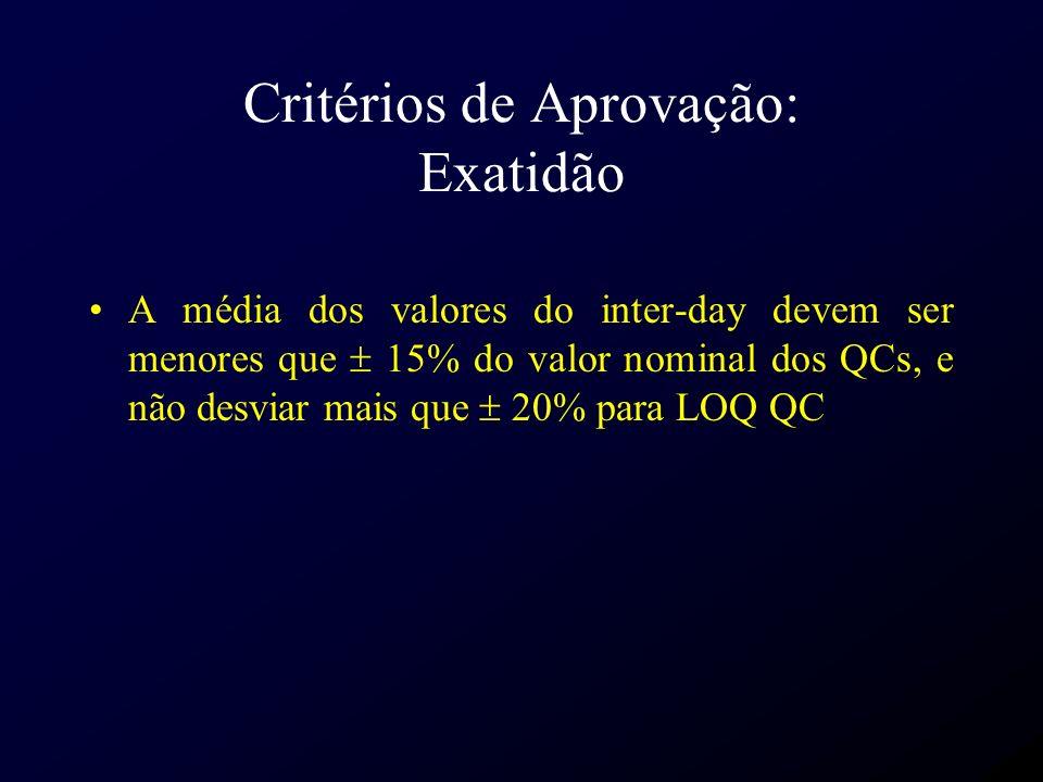 Critérios de Aprovação: Exatidão A média dos valores do inter-day devem ser menores que 15% do valor nominal dos QCs, e não desviar mais que 20% para