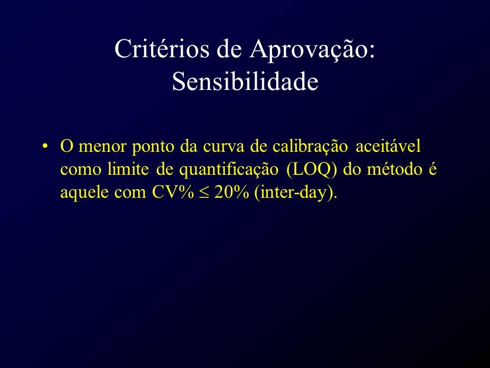 Critérios de Aprovação: Sensibilidade O menor ponto da curva de calibração aceitável como limite de quantificação (LOQ) do método é aquele com CV% 20%