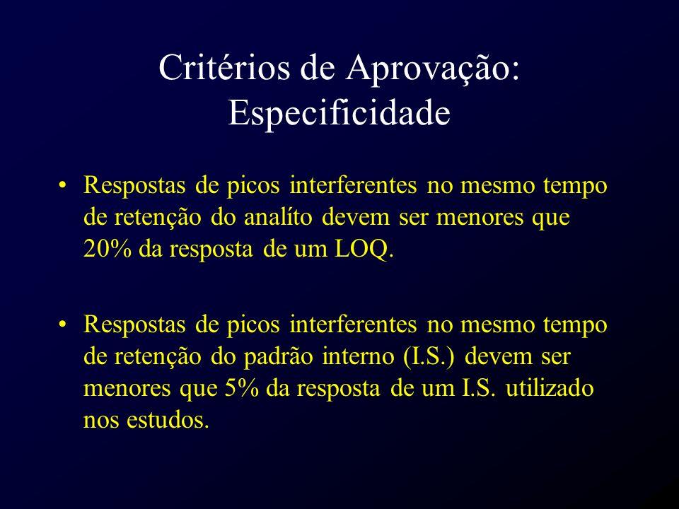Critérios de Aprovação: Especificidade Respostas de picos interferentes no mesmo tempo de retenção do analíto devem ser menores que 20% da resposta de