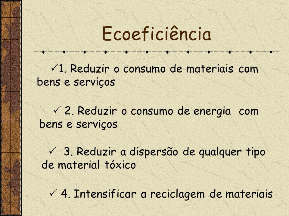 Ecoeficiência 1. Reduzir o consumo de materiais com bens e serviços 2. Reduzir o consumo de energia com bens e serviços 3. Reduzir a dispersão de qual
