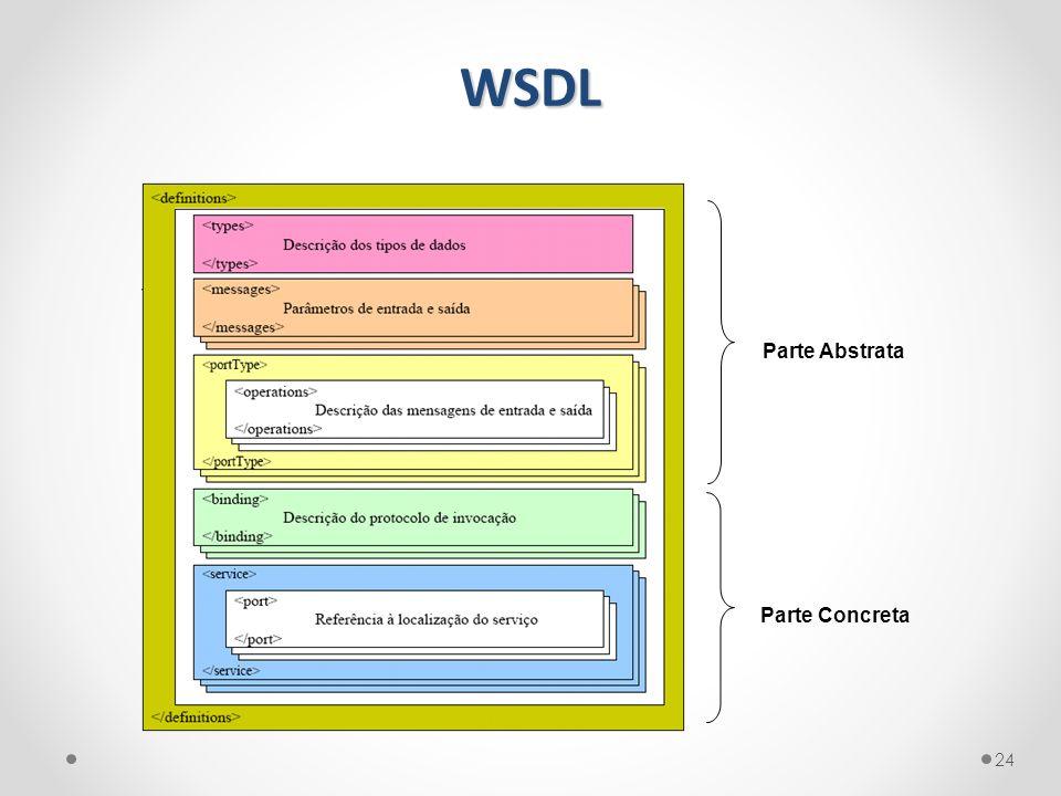 WSDL 24 Parte Abstrata Parte Concreta