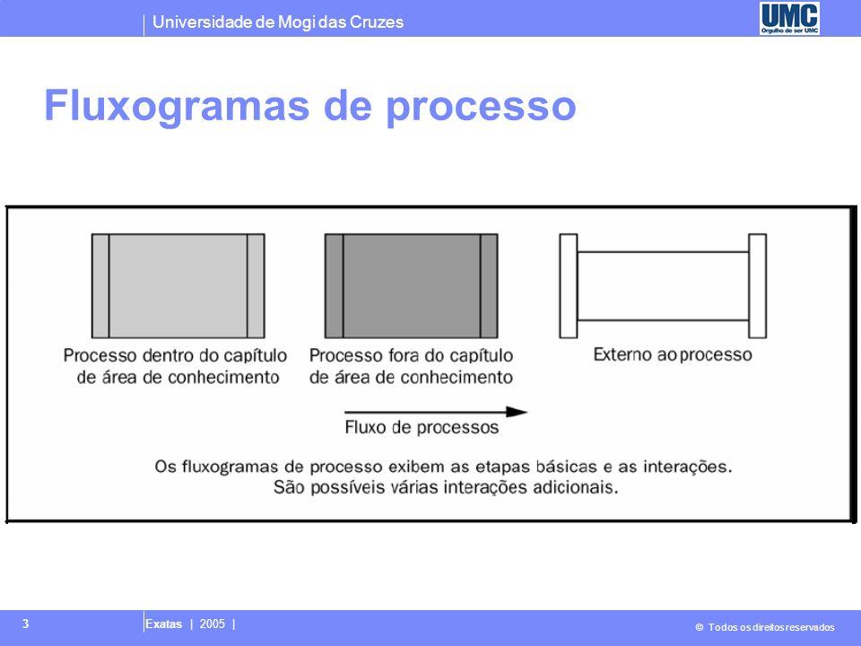 Universidade de Mogi das Cruzes © Todos os direitos reservados Exatas   2005   14 4.1.3 Desenvolver o termo de abertura do projeto: Saídas 1 Termo de abertura do projeto - Descrito na introdução à Seção 4.1.