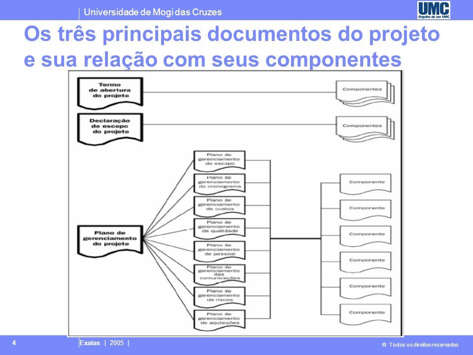 Universidade de Mogi das Cruzes © Todos os direitos reservados Exatas | 2005 | 4 Os três principais documentos do projeto e sua relação com seus compo