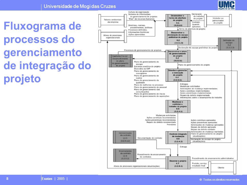 Universidade de Mogi das Cruzes © Todos os direitos reservados Exatas | 2005 | 8 Fluxograma de processos do gerenciamento de integração do projeto