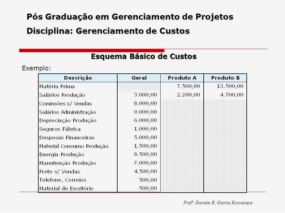 Pós Graduação em Gerenciamento de Projetos Disciplina: Gerenciamento de Custos Profª. Daniele R. Garcia Kumanaya Esquema Básico de Custos Exemplo: