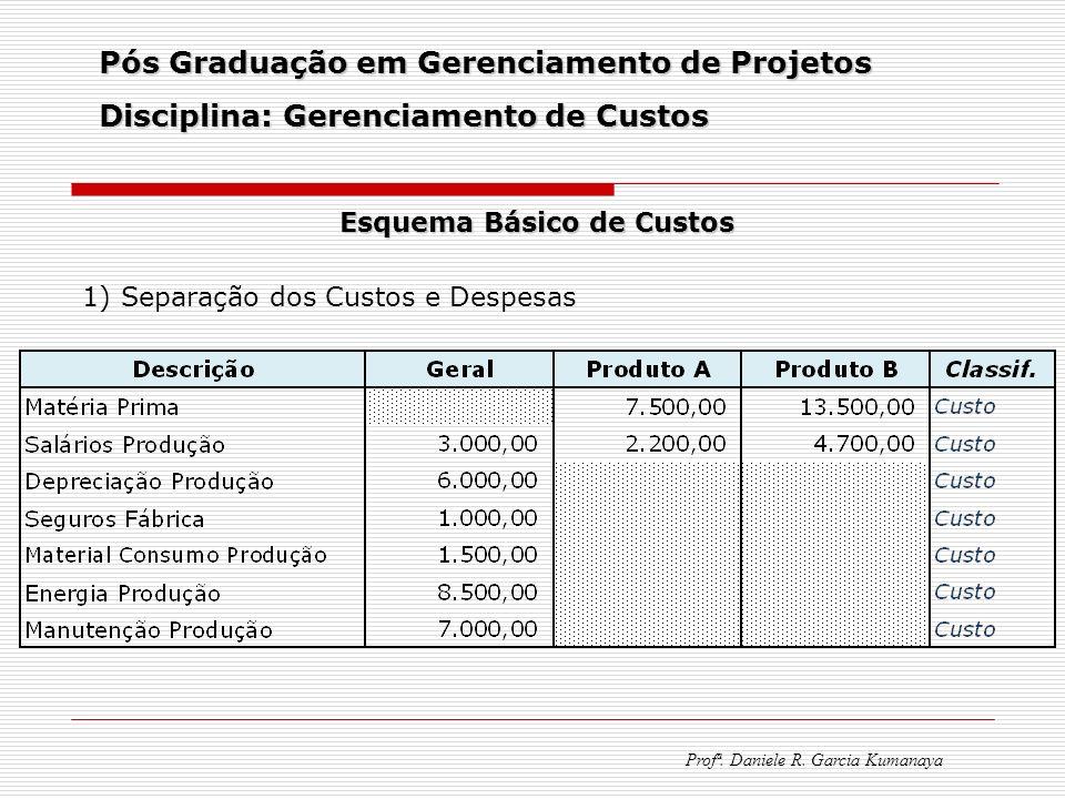 Pós Graduação em Gerenciamento de Projetos Disciplina: Gerenciamento de Custos Profª. Daniele R. Garcia Kumanaya Esquema Básico de Custos 1) Separação
