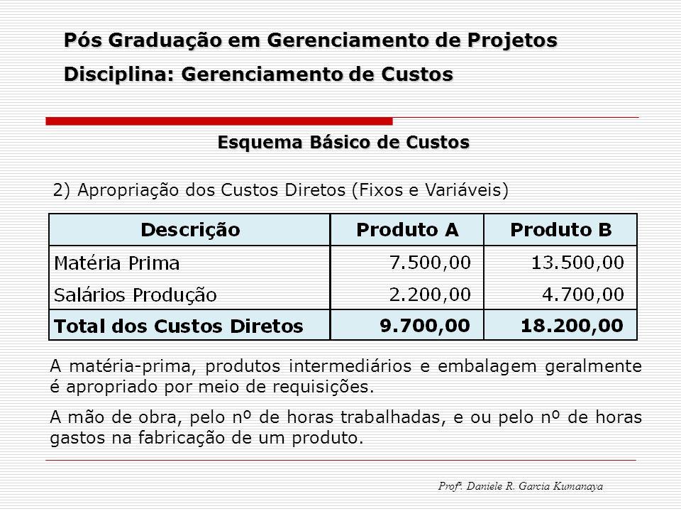 Pós Graduação em Gerenciamento de Projetos Disciplina: Gerenciamento de Custos Profª. Daniele R. Garcia Kumanaya Esquema Básico de Custos 2) Apropriaç
