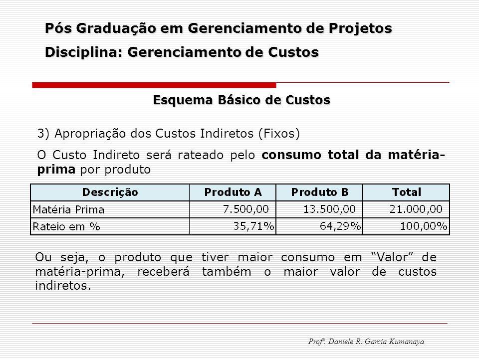 Pós Graduação em Gerenciamento de Projetos Disciplina: Gerenciamento de Custos Profª. Daniele R. Garcia Kumanaya Esquema Básico de Custos 3) Apropriaç