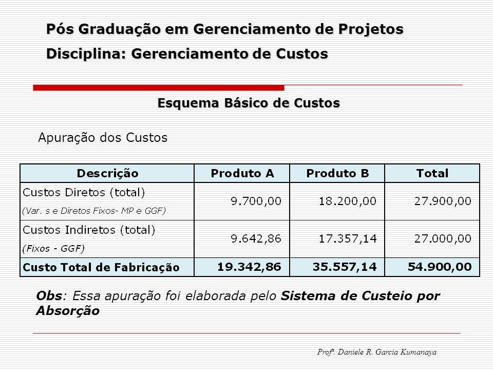 Pós Graduação em Gerenciamento de Projetos Disciplina: Gerenciamento de Custos Profª. Daniele R. Garcia Kumanaya Esquema Básico de Custos Apuração dos