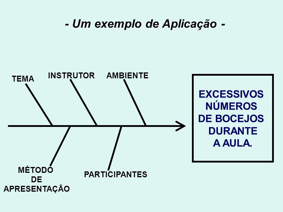 - Um exemplo de Aplicação - EXCESSIVOS NÚMEROS DE BOCEJOS DURANTE A AULA.