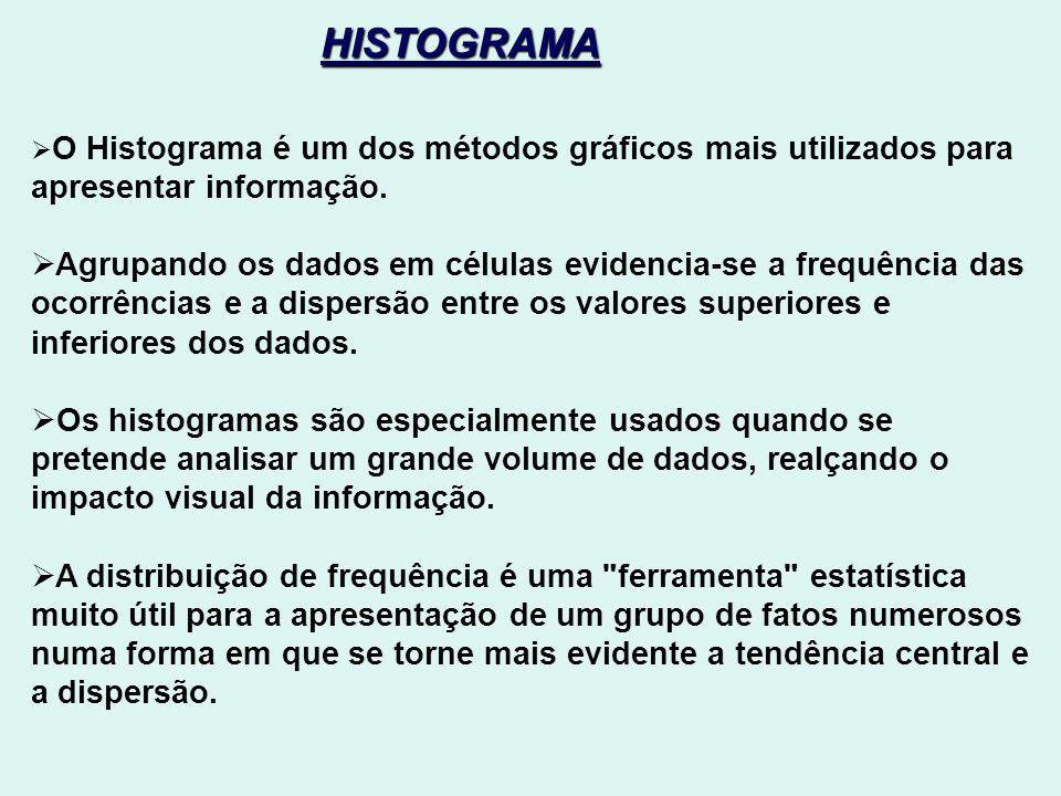 HISTOGRAMA O Histograma é um dos métodos gráficos mais utilizados para apresentar informação.