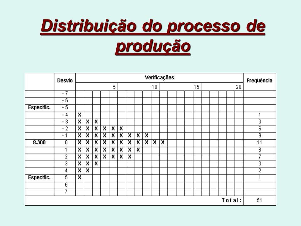 Distribuição do processo de produção