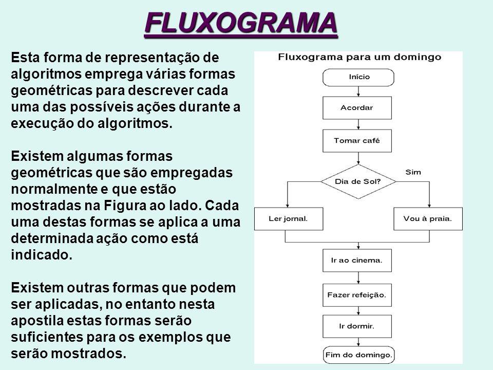 FLUXOGRAMA Esta forma de representação de algoritmos emprega várias formas geométricas para descrever cada uma das possíveis ações durante a execução do algoritmos.