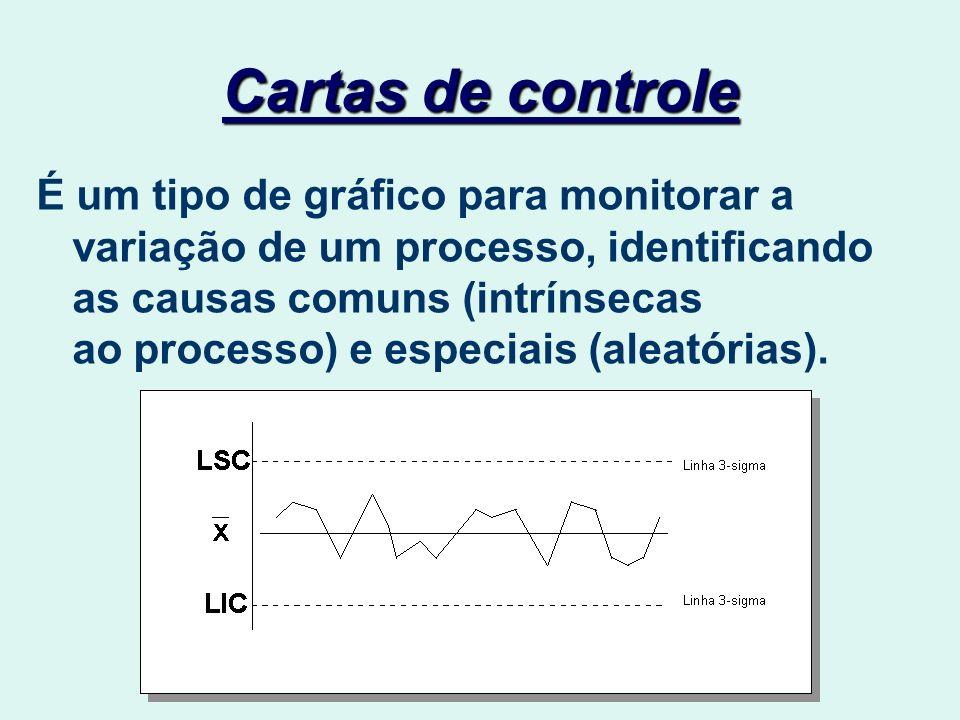 Cartas de controle É um tipo de gráfico para monitorar a variação de um processo, identificando as causas comuns (intrínsecas ao processo) e especiais (aleatórias).