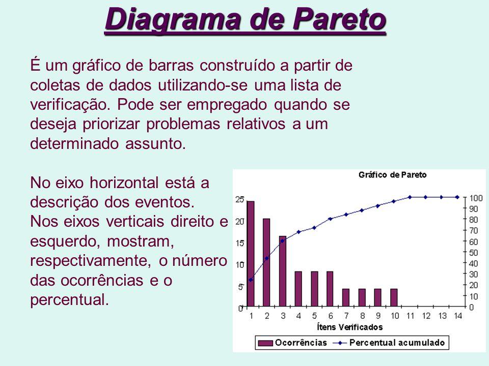 Diagrama de Pareto É um gráfico de barras construído a partir de coletas de dados utilizando-se uma lista de verificação.