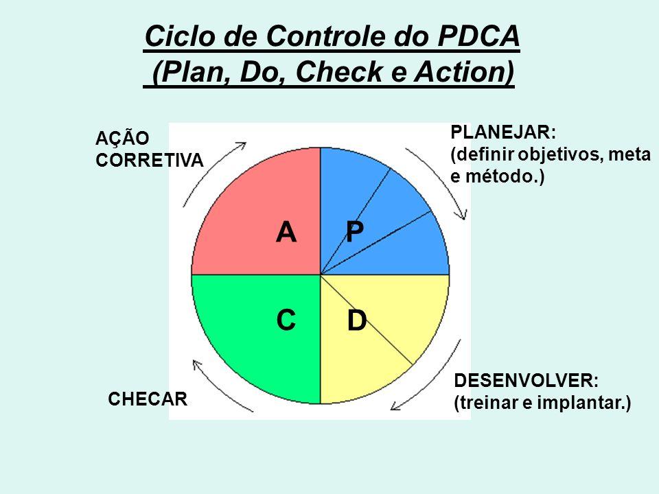 Ciclo de Controle do PDCA (Plan, Do, Check e Action) A C D P PLANEJAR: (definir objetivos, meta e método.) DESENVOLVER: (treinar e implantar.) CHECAR AÇÃO CORRETIVA