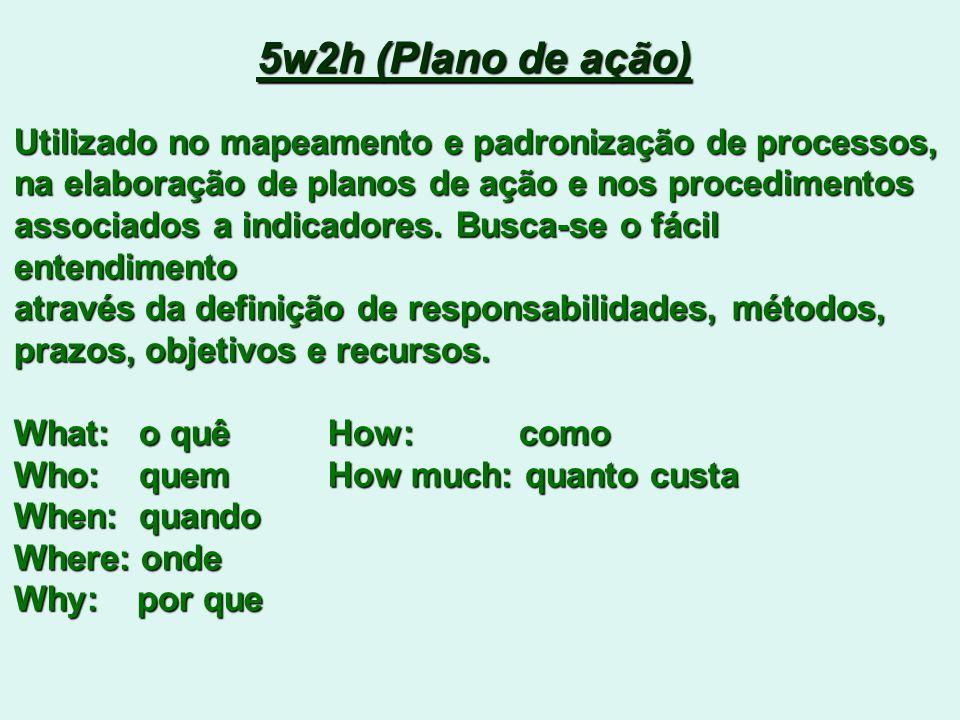 5w2h (Plano de ação) Utilizado no mapeamento e padronização de processos, na elaboração de planos de ação e nos procedimentos associados a indicadores.