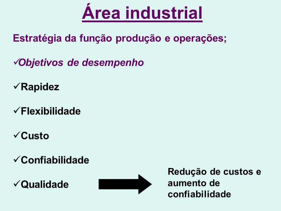 Área industrial Estratégia da função produção e operações; Objetivos de desempenho Rapidez Flexibilidade Custo Confiabilidade Qualidade Redução de custos e aumento de confiabilidade