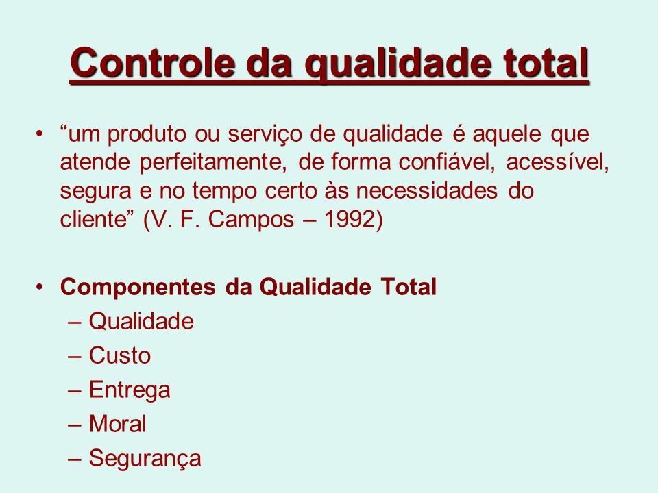 Controle da qualidade total um produto ou serviço de qualidade é aquele que atende perfeitamente, de forma confiável, acessível, segura e no tempo certo às necessidades do cliente (V.