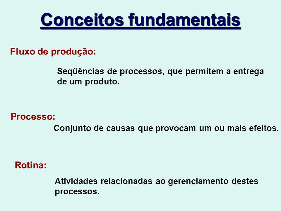 Conceitos fundamentais Fluxo de produção: Seqüências de processos, que permitem a entrega de um produto.