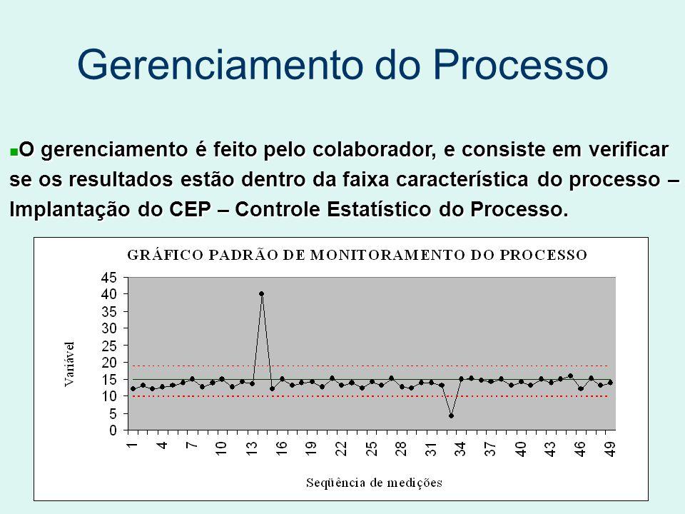 Gerenciamento do Processo O gerenciamento é feito pelo colaborador, e consiste em verificar O gerenciamento é feito pelo colaborador, e consiste em verificar se os resultados estão dentro da faixa característica do processo – Implantação do CEP – Controle Estatístico do Processo.