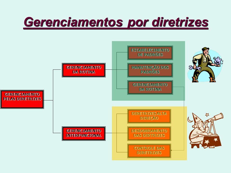 Gerenciamentos por diretrizes GERENCIAMENTO PELAS DIRETRIZES GERENCIAMENTO INTERFUNCIONAL GERENCIAMENTO DA ROTINA ESTABELECIMENTO DE PADRÕES MANUTENÇÃO DOS PADRÕES GERENCIAMENTO DA ROTINA CONTROLE DAS DIRETRIZES DESDOBRAMENTO DAS DIRTRIZES DIRETRIZES ALTA DIREÇÃO