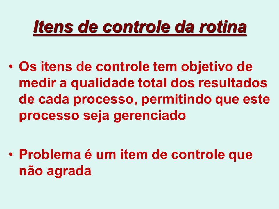 Itens de controle da rotina Os itens de controle tem objetivo de medir a qualidade total dos resultados de cada processo, permitindo que este processo seja gerenciado Problema é um item de controle que não agrada