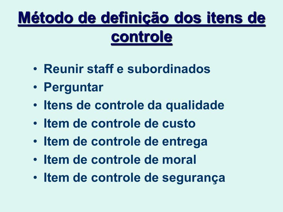 Método de definição dos itens de controle Reunir staff e subordinados Perguntar Itens de controle da qualidade Item de controle de custo Item de controle de entrega Item de controle de moral Item de controle de segurança