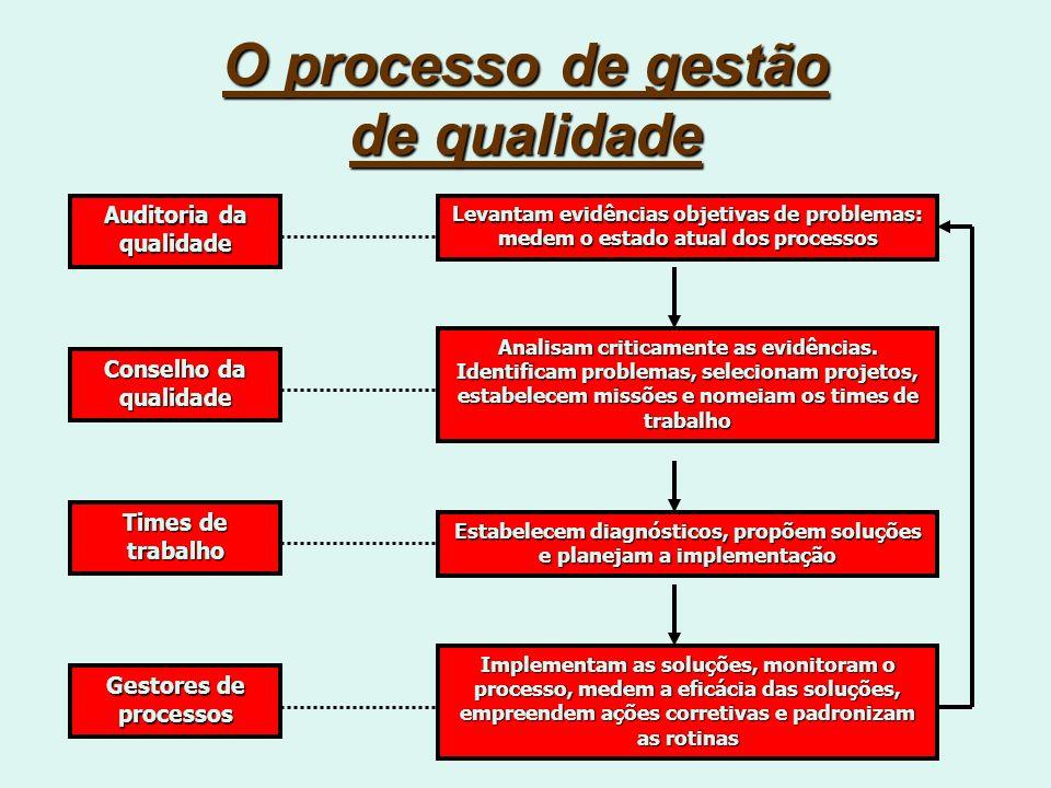 O processo de gestão de qualidade Auditoria da qualidade Conselho da qualidade Times de trabalho Gestores de processos Levantam evidências objetivas de problemas: medem o estado atual dos processos Analisam criticamente as evidências.