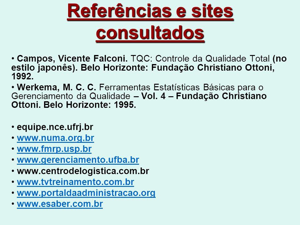 Referências e sites consultados Campos, Vicente Falconi.